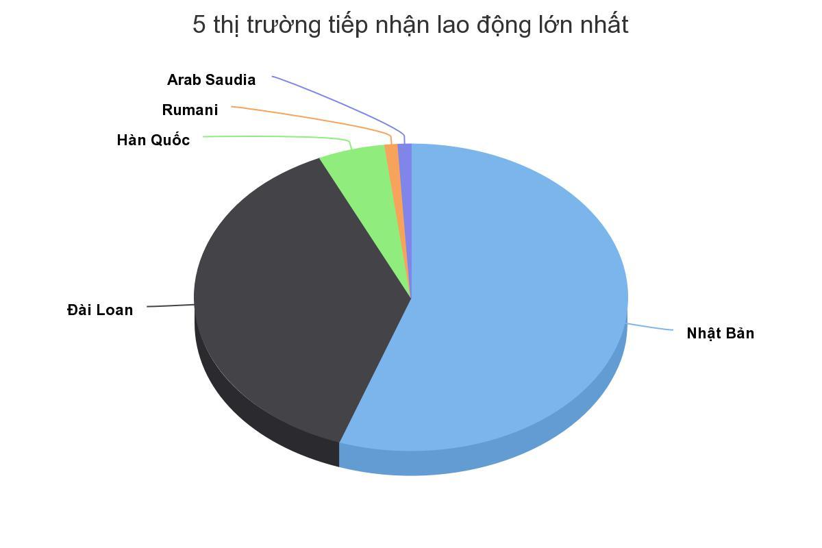 Nhật Bản luôn dẫn đầu thị trường tiếp nhận lao động Việt Nam